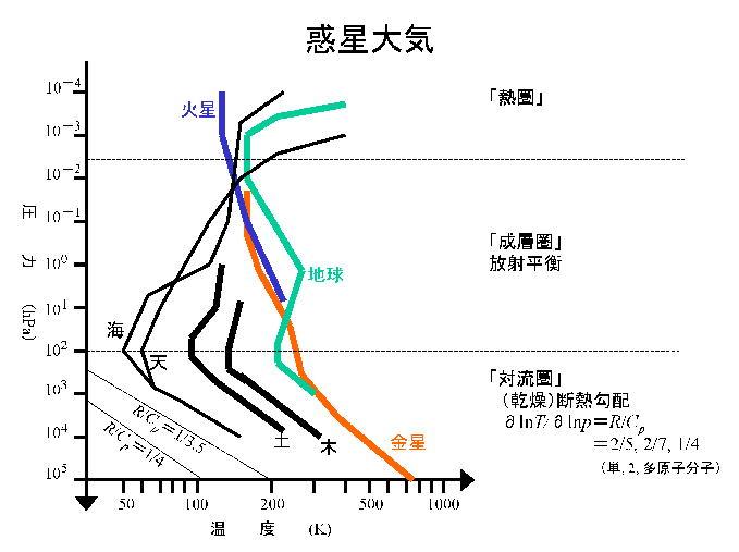 日本の金星気球計画